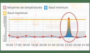 graphique_temperatures